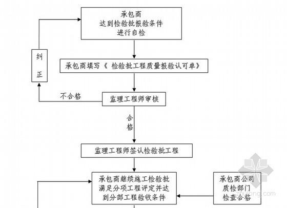 [新疆]综合办公楼工程监理规划(质控详细)