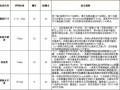 标杆集团产品实测实量及安全文明记录表