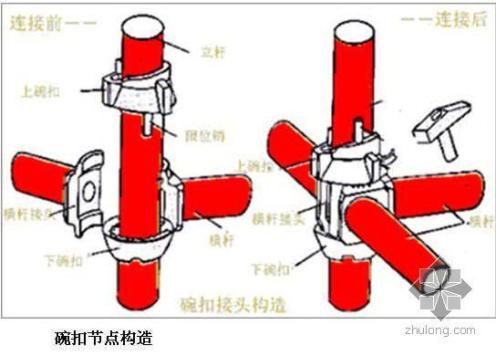 提高碗扣式钢管模板支撑体系施工质量(PPT)