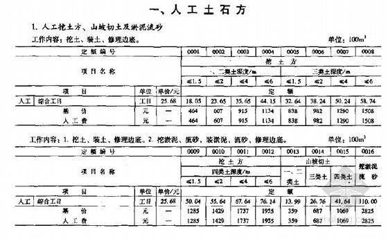 煤炭建设地面建筑工程消耗量定额(2007基价)全套