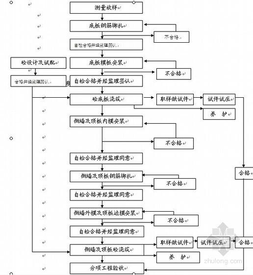 [广东]水泥混凝土路面三级公路施工组织设计(投标)