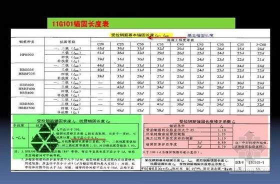 11G101钢筋平法培训讲义(含广联达软件应用49页)