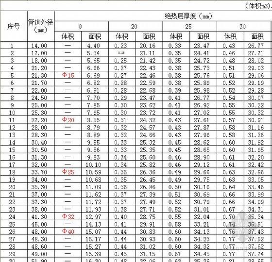 无缝钢管绝热、刷油工程量计算表