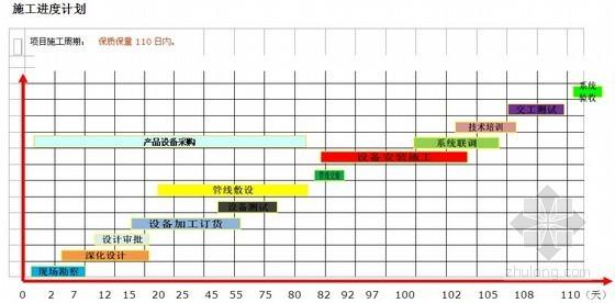 [鲁班奖]北京著名大厦弱电工程施工方案