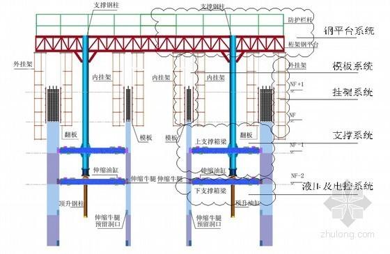 超高层核心筒墙体顶模系统施工工法(22页 附图较多)