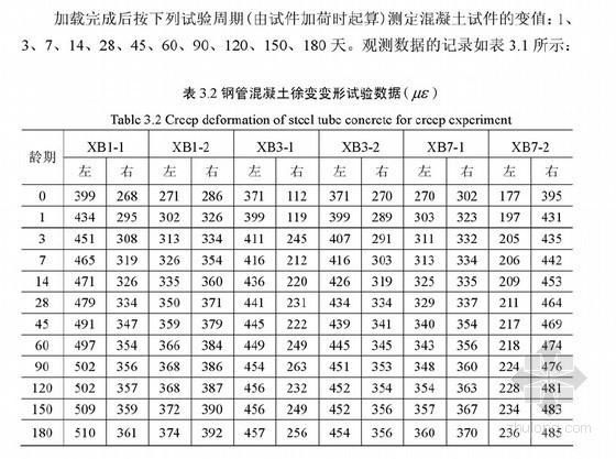 [硕士]自应力钢管混凝土收缩徐变对承载力的影响研究[2010]