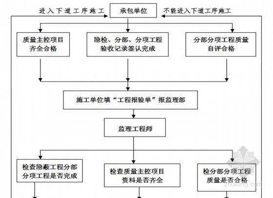 [湖南]某污水处理厂工程监理细则(附安全监理细则)