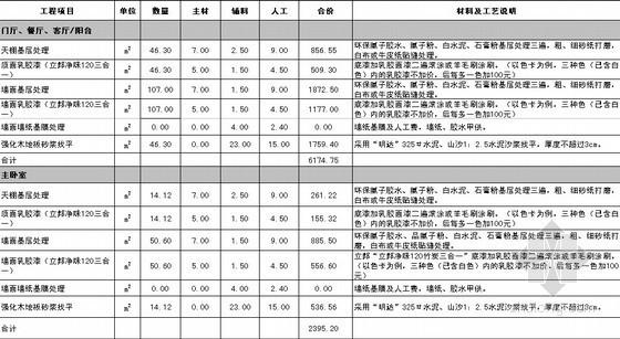 [贵州]室内装饰工程预算书(全套报价)