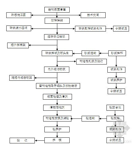 四川某框架结构工程施工组织设计(技术标)