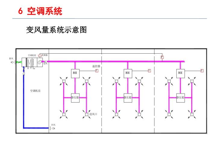[高校出品]288页整套空调工程课程详解