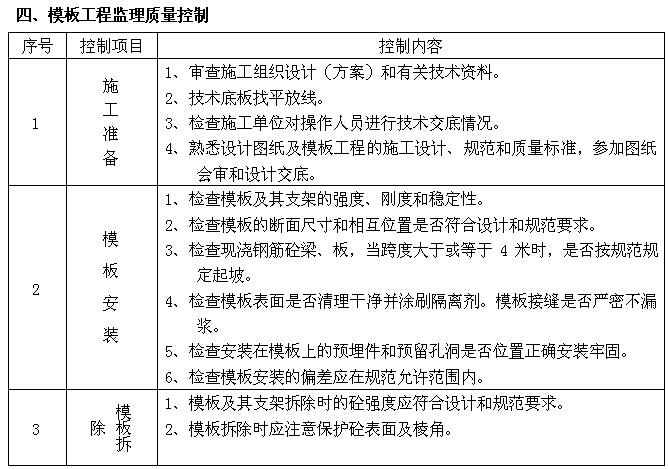 [成都]购物广场监理实施细则(143页)_4
