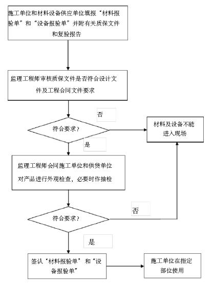 [江苏]生态公园景观绿化提升改造工程监理规划