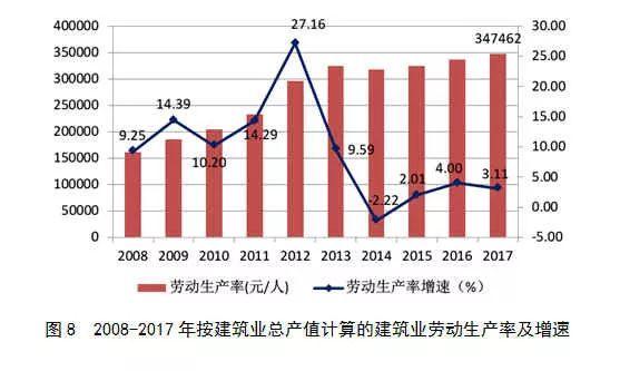 2017年建筑业发展统计分析_8