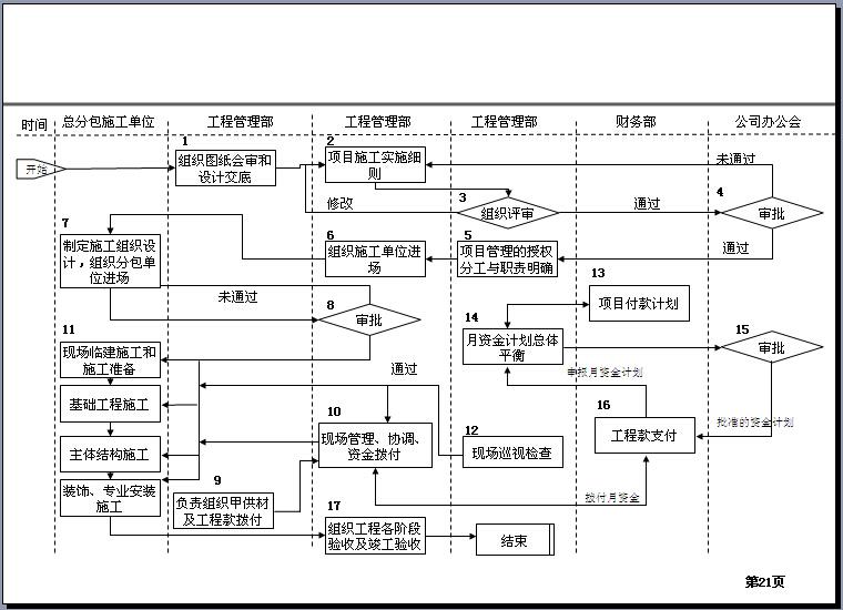 房地产工程管理及工作流程