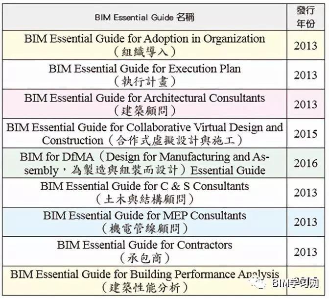 全球BIM标准发展概要_6