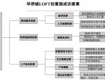 [深圳][工业厂房改造]华侨城创意园成功因素