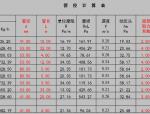 暖气系统水力平衡计算表
