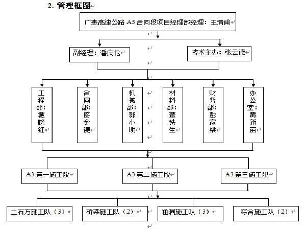 广惠高速公路A段第三合同段施工组织设计方案