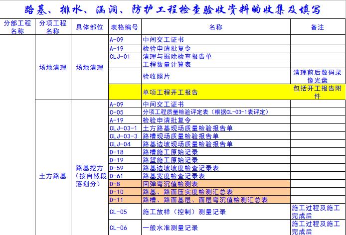 路桥质检资料表格(excel)