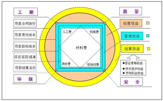 建筑集团公司施工现场安全管理培训讲义(79页)