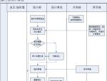 方案、施工图设计管理流程