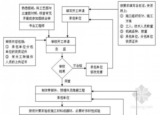 宁夏地区框架结构图资料下载-[宁夏]框架结构酒店大楼工程监理规划(流程图)