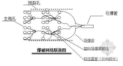 四川厂坝枢纽土建及护坡工程施工组织设计