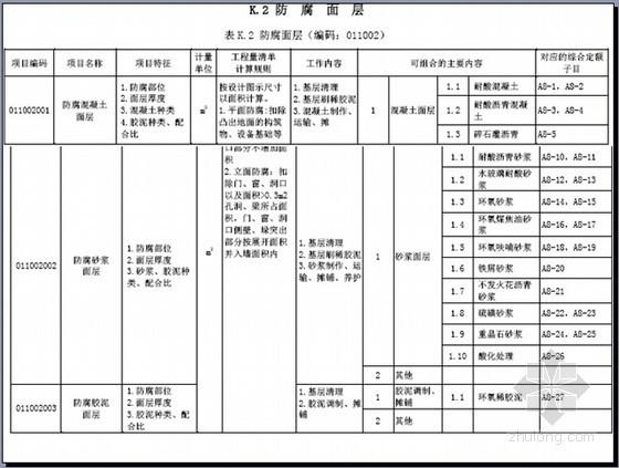 [实用]防腐隔热保温工程量计算及组价附图讲义(一图一算56页)