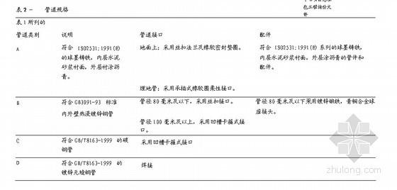 金融中心机电系统技术规格说明书(消防系统)188页