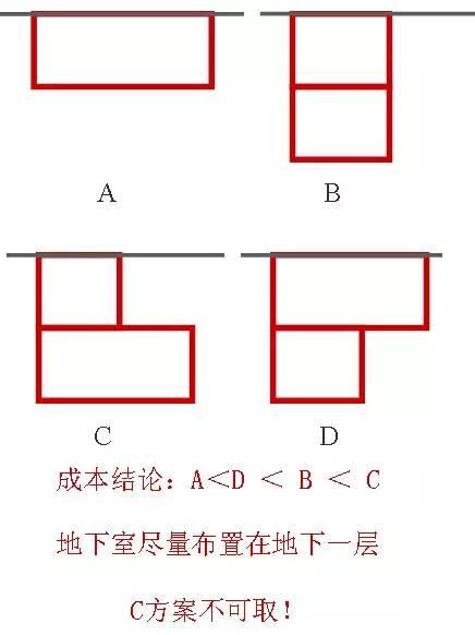 地下车库+人防设计要点及设计方法总结_2
