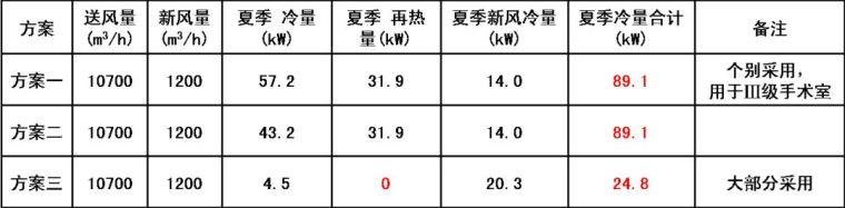 医院及手术室空调系统设计应用参考手册_37