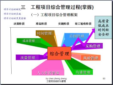 建筑工程项目组织与管理精简讲义(417页)