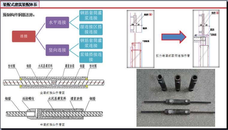 装配式建筑设计与研究讲义(201页,图文丰富)_5