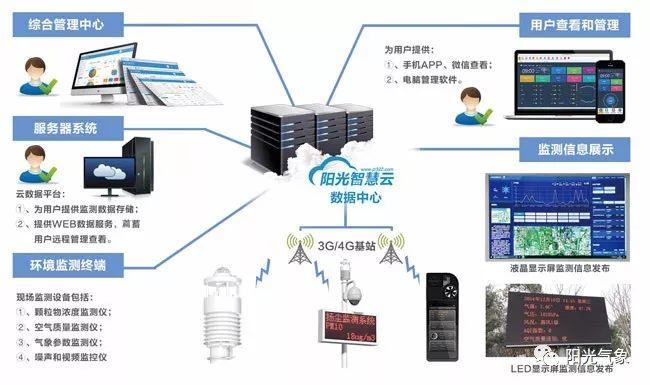 建筑工地噪声扬尘监测系统_8
