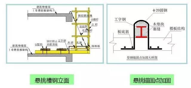 外脚手架及外架防护棚搭设详细讲解,附做法图!_9