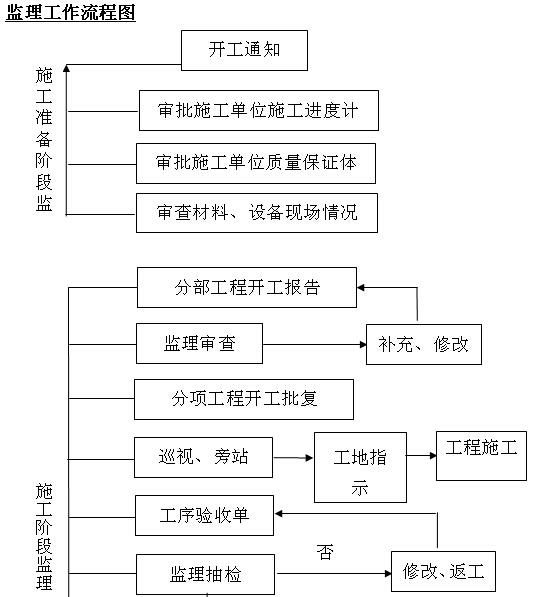 小型堤防工程施工监理实施细则(155页,图表丰富)