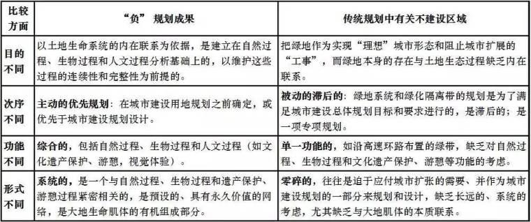 北京大学景观设计系复试30问及答案