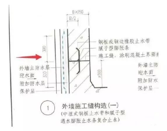 地下室底板后浇带止水钢板凹口朝向迎水面?