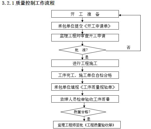 小学工程监理实施细则范本(150页,图文丰富)_8