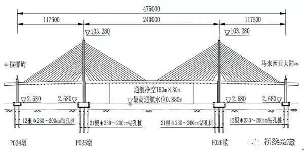 """中国工程师的""""挑战""""——槟城二桥主桥工程关键施"""