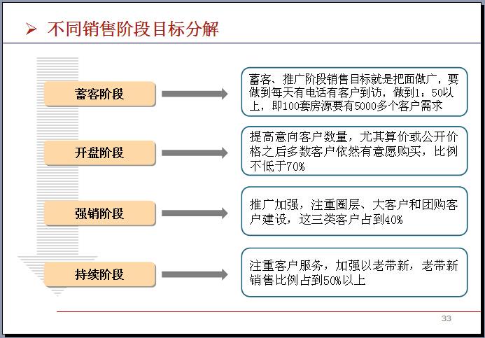 房地产公司营销成本管理与控制精讲(354页,优秀案例)