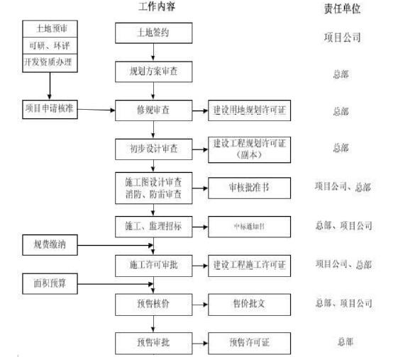 知名房地产集团最全管理制度(150页,含流程图)