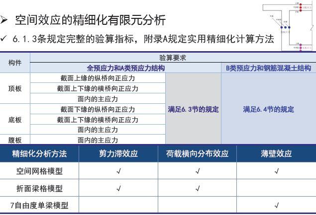 权威解读:《2018版公路钢筋混凝土及预应力混凝土桥涵设计规范》_33