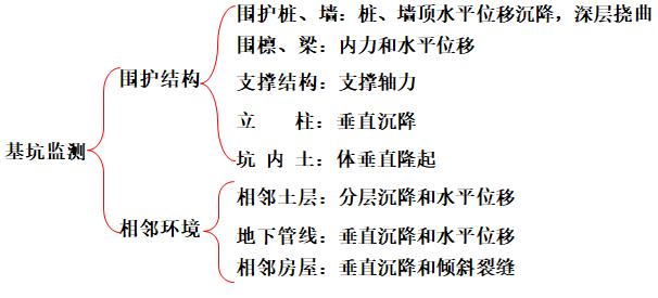深基坑监测ppt版(共38页)_1