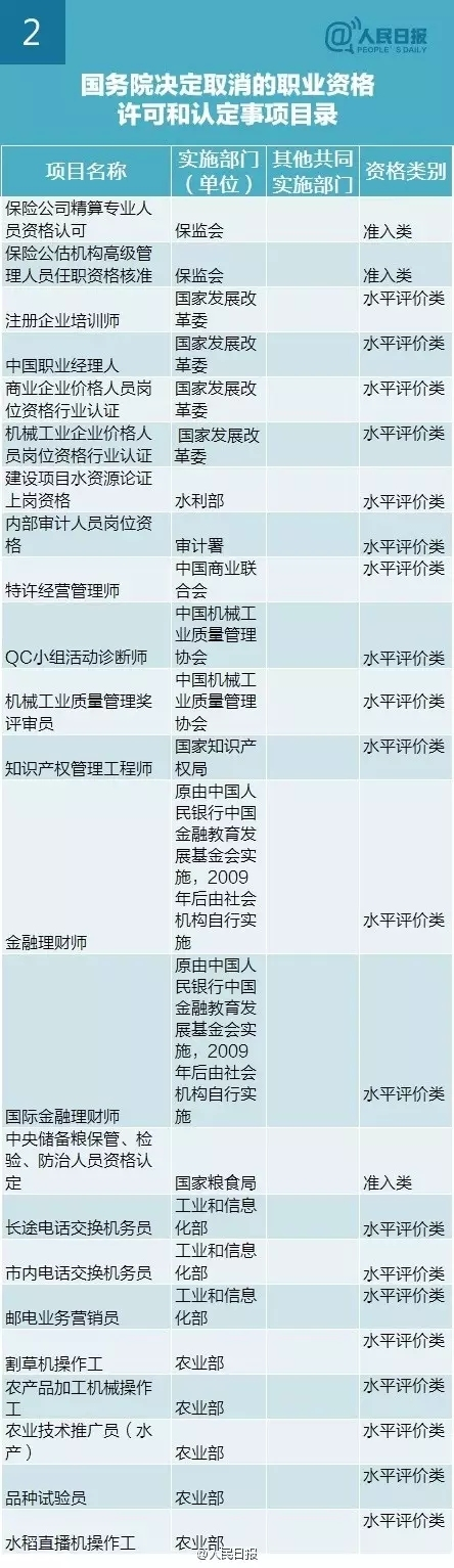 李克强:再取消61项职业资格认证,与你有关?-2.webp