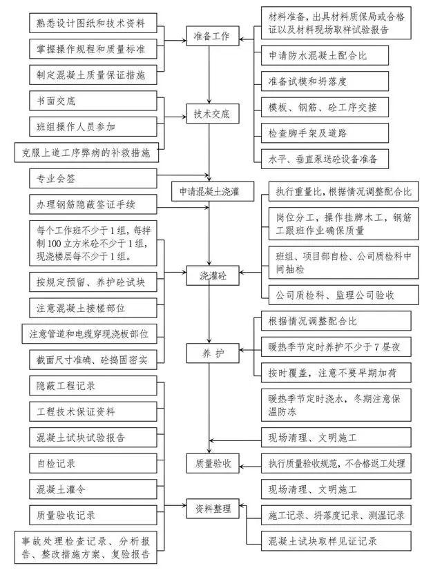 十大工程施工主要工序质量控制图,一次性汇总_4