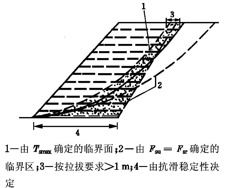 中欧加筋土边坡设计方法算例对比