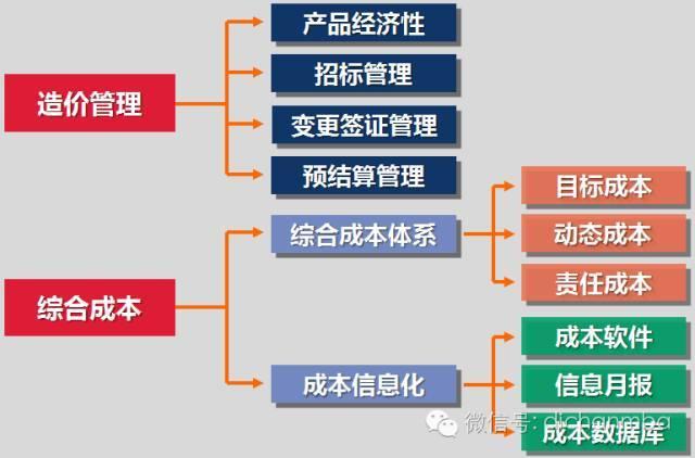 干货!中海•万科•绿城•龙湖四大房企成本管理模式大PK_30