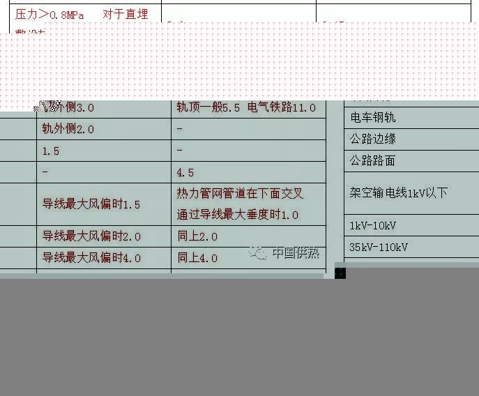 压力管道设计技术规定(城市热力管网)_5