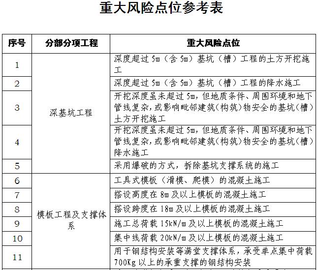 重大风险施工条件验收管理办法(附表格)